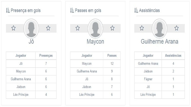Confira os rankings de participações em gols dos jogadores alvinegros
