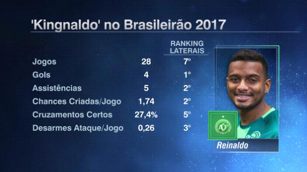 São Paulo x Chapecoense: prováveis times, desfalques, onde ver e palpites