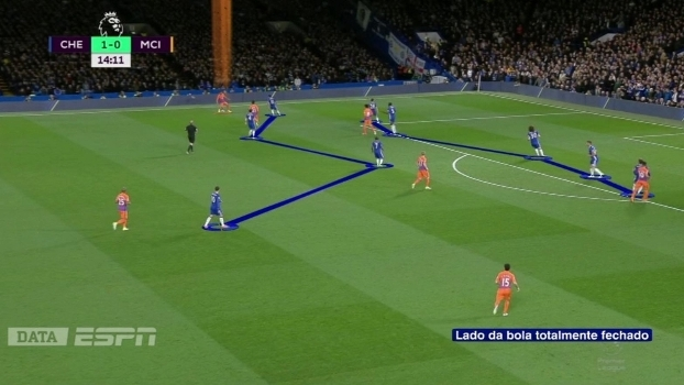 Com a bola como referência, o Chelsea flutua as linhas para o setor que ela está e faz superioridade numérica