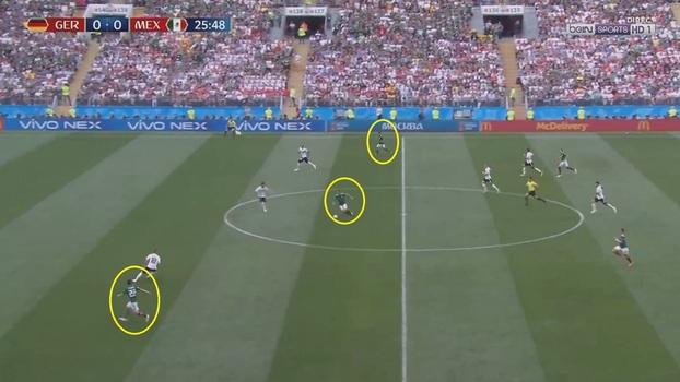 5187af13a13ec Trio de ataque do México recebe a bola em contra-ataque. Situação de 3