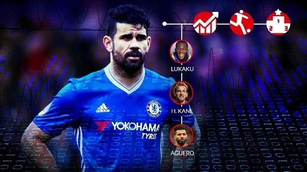 Quem é o melhor centroavante da Premier League  Os números respondem ... 802da2c39c0bf