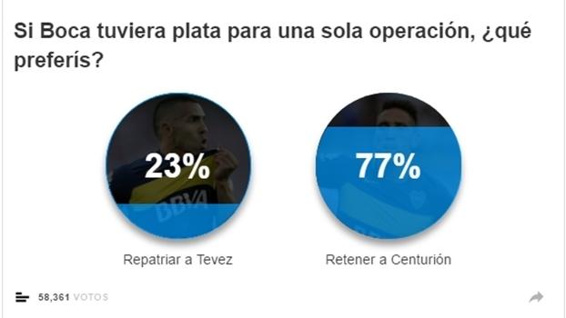 Em enquete do 'Olé', torcida do Boca prefere pagar por Centurión do que por Tevez