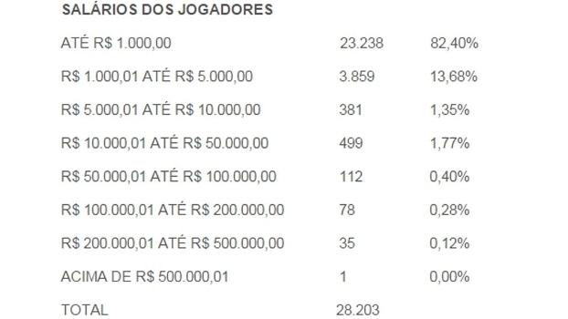 Divisão dos salários dos jogadores em 2015 segundo diretoria de registros da CBF