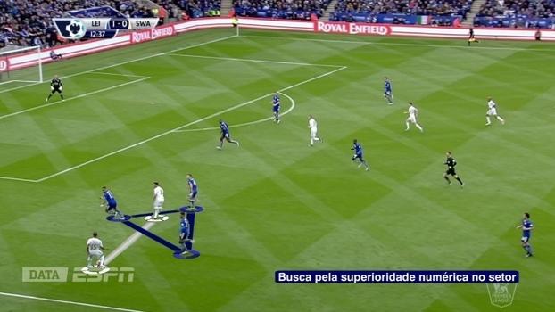 Leicester faz superioridade numérica pelo lado e anula o ataque do adversário