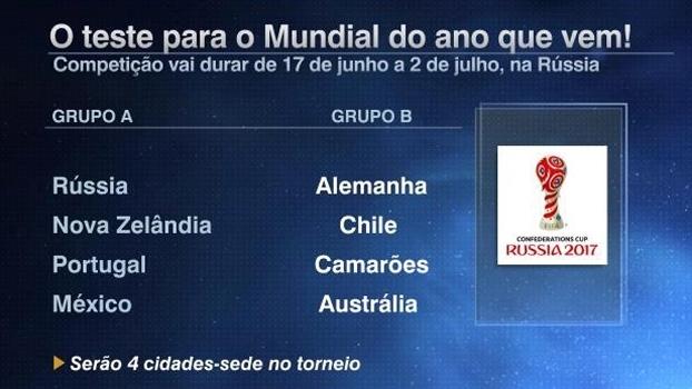 Tela grupos Copa das Confederações