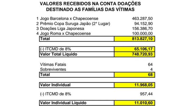 Chape repassa R$ 11 mil a cada família das vítimas de acidente