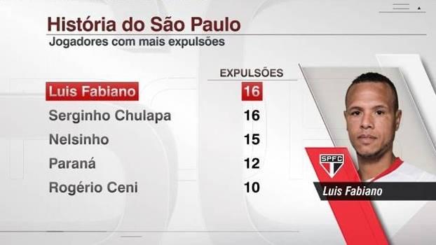 Luis Fabiano São Paulo Vermelho expulsões
