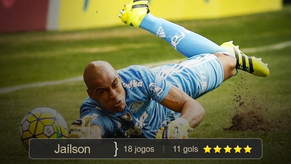 A revelação do Brasileiro. Substituiu o ídolo Prass à altura, teve atuações espetaculares e não perdeu nenhuma partida. Virou xodó da torcida