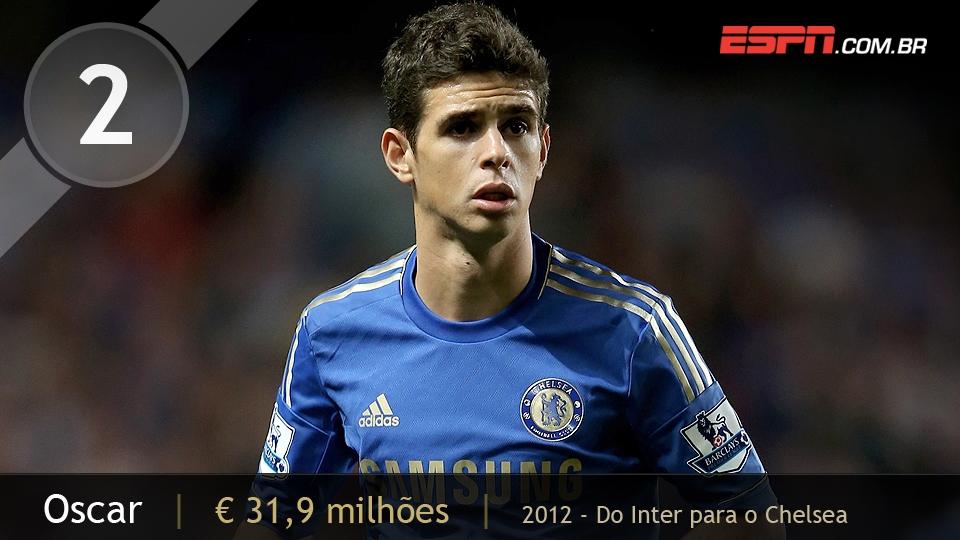 Após imbróglio com o São Paulo nas categorias de base, Oscar foi para o Inter e, lá, chamou a atenção do Chelsea; custou 31,9 milhões de euros
