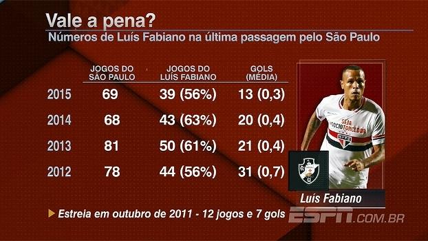 Luis Fabiano é bom reforço, mas não muda o patamar do Vasco, afirma Hofman