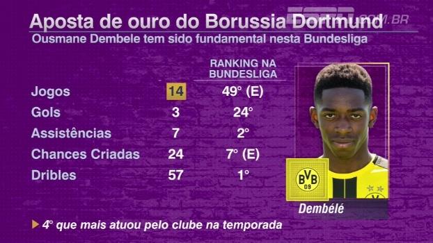 Promissor, habilidoso e marrento: André Kfouri analisa trajetória de Dembelé, aposta do Borussia