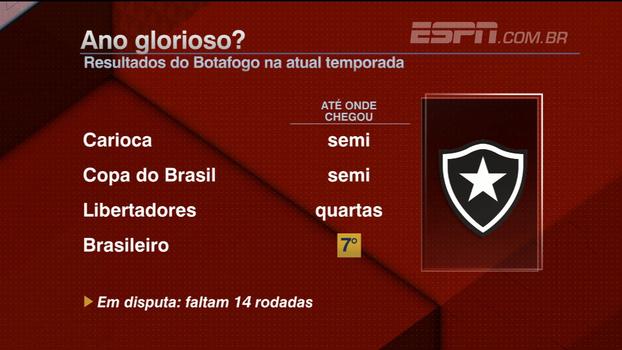 Marra destaca evolução do Botafogo e de Jair Ventura: 'Deixou de ser uma aposta'