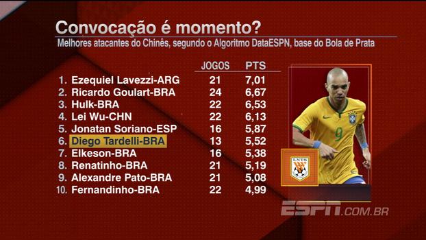 Convocado para a seleção por Tite, Tardelli é o sexto melhor atacante do Chinês; veja números