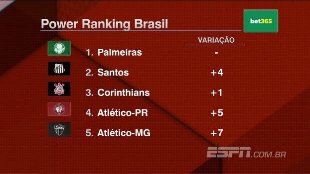Power Ranking Brasil: Gaúchos em queda e mineiros subindo