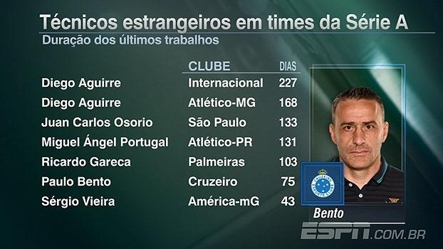 'Linha de Passe' analisa tempo de permanência de técnicos estrangeiros no Brasil