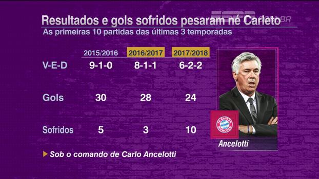 Rafael Oliveira analisa demissão de Ancelotti no Bayern de Munique