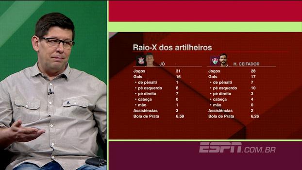 Jô x Dourado: veja comparação dos números entre os artilheiros do brasileiro, que se enfrentam hoje
