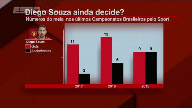 Diego Souza ainda decide? Veja números do jogador que está na mira do São Paulo