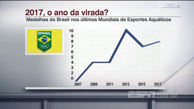 Após as 8 medalhas desse ano, acompanhe o crescimento brasileiro nos Mundiais de Esportes Aquáticos