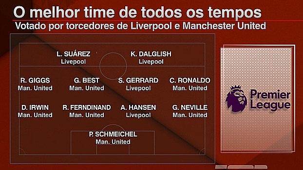 Em votação pela internet, torcedores escolhem melhor time de todos os tempos de United e Liverpool