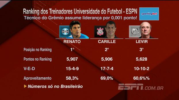 Ranking dos Treinadores: Renato Gaúcho assume a liderança por 0,001 ponto