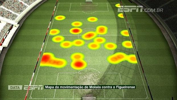 DataESPN apresenta a capacidade de leitura de jogo de Moisés, do Palmeiras