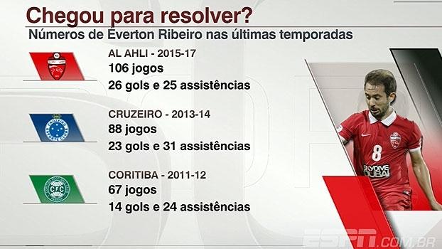 Veja os números de Éverton Ribeiro nas últimas temporadas