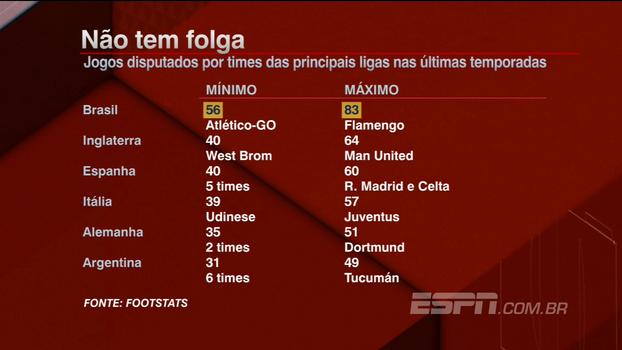 Maratona! Confira e compare os números de jogos entre as principais ligas de futebol no mundo