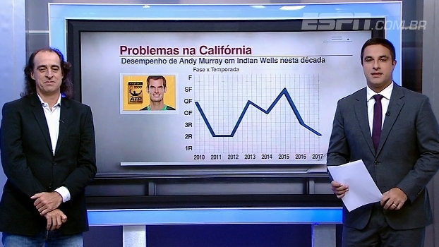 Andy Murray e problemas em Indian Wells: Meligeni analisa os números do tenista na Califórnia