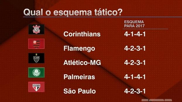 Como jogam as principais equipes do Brasil e do mundo? Comentaristas analisam os estilos de jogo dos clubes