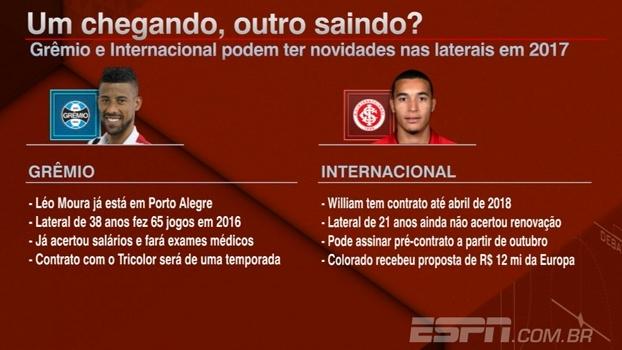 Como o Grêmio e o Internacional se preparam para um 2017 bastante diferente para as equipes