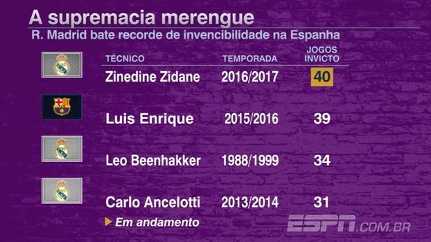 Supremacia merengue: o quão perto o Real Madrid está de quebrar a maior invencibilidade do futebol