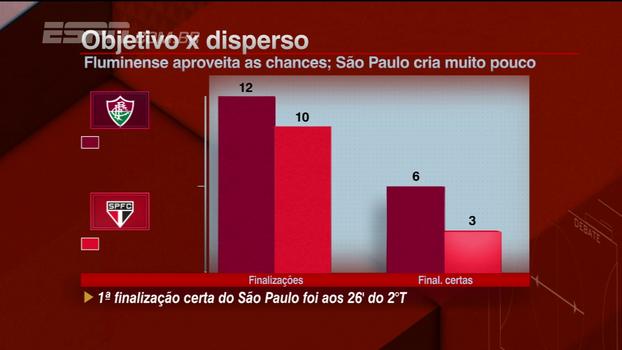 Com primeira finalização certa aos 26 do segundo tempo, São Paulo é criticado por comentaristas do BB Bom Dia