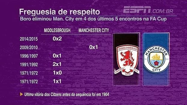Freguesia? Middlesbrough eliminou o Manchester City em 4 dos últimos 5 confrontos pela FA Cup