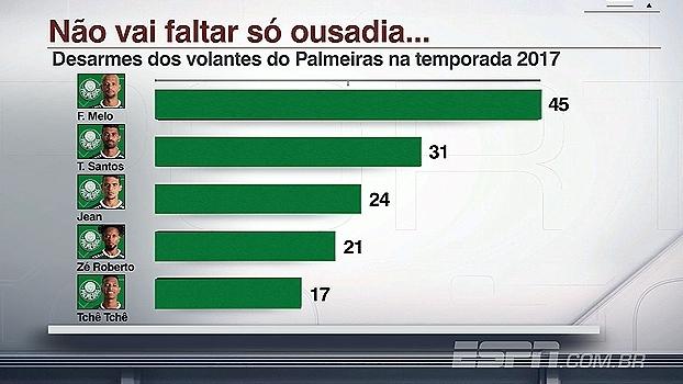 A falta que faz Felipe Melo: veja o índice de desarmes do Palmeiras na temporada
