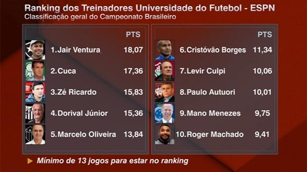Após a 33ª rodada do Brasileiro, Jair Ventura segue líder do Ranking dos Treinadores