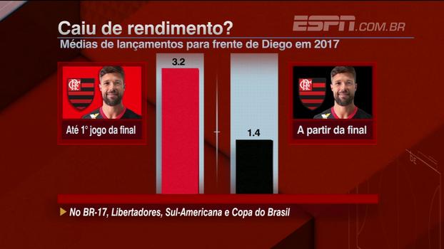 Números apontam queda de rendimento de Diego a partir de 1º jogo da final