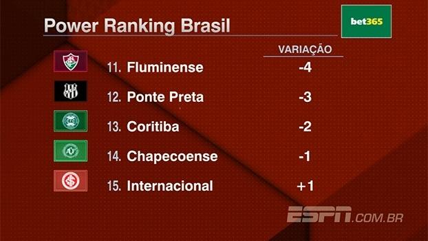 Power Ranking: Fluminense despenca, São Paulo sobe quatro posições e Botafogo aparece no G-4