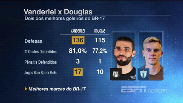 """Brasileirão ESPN compara os """"paredões"""" Vanderlei, do Santos, e Douglas, do Avaí"""