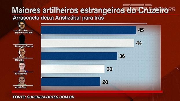 3a75d86a3b Arrascaeta quer Cruzeiro forte e ressalta jogo no meio da semana do  Atlético-MG - ESPN