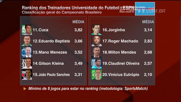 Confira o Ranking dos Treinadores após a 23ª rodada do Campeonato Brasileiro