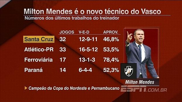 Veja números dos últimos trabalhos de Milton Mendes, novo técnico do Vasco