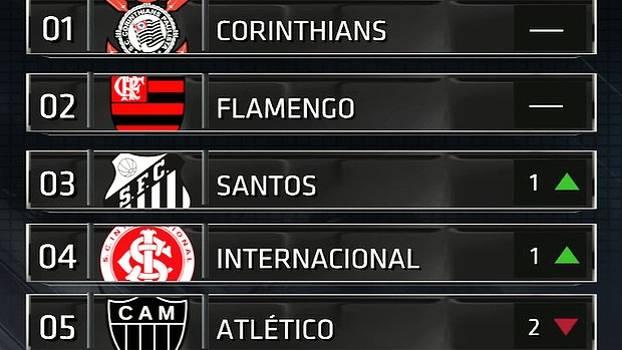 e653fcb183 Com Corinthians líder