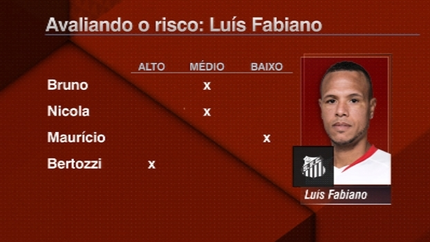 Qual o risco de Luís Fabiano no Santos? Maurício classifica como baixo, mas Bertozzi discorda