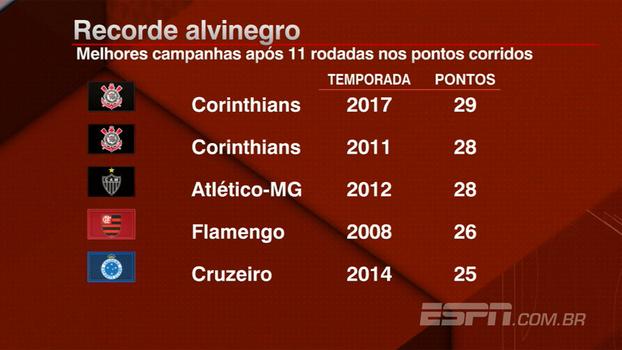 Corinthians tem melhor campanha após 11 rodadas na era dos pontos corridos