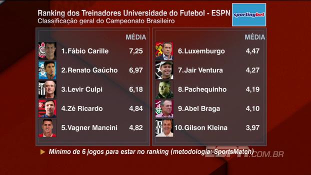 Após mais uma rodada, veja como ficou o ranking dos treinadores do campeonato brasileiro
