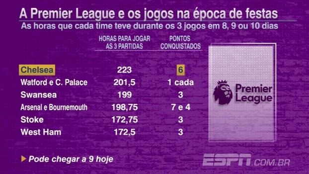 Calendário apertado: Chelsea foi time que mais descansou na 'época de festas' da Premier League