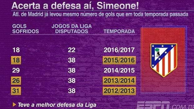 Defesa do Atlético de Madri preocupa; relembre números de temporadas passadas