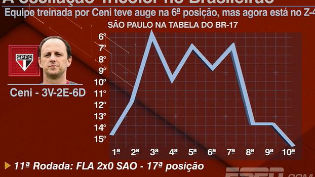 Veja o gráfico da oscilação do São Paulo de Rogério Ceni no Brasileirão