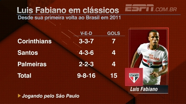 Antes de Vasco x Flamengo, Bate Bola analisa números de Luis Fabiano em clássicos